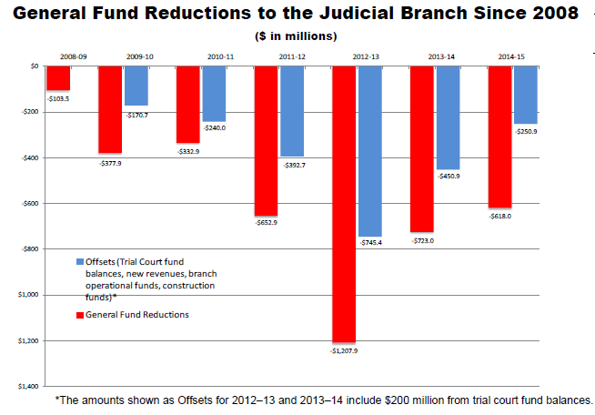 Fund Reductions